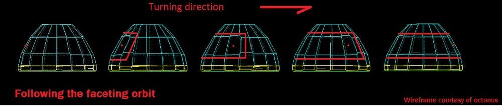 Unique & precise orbital facet placements